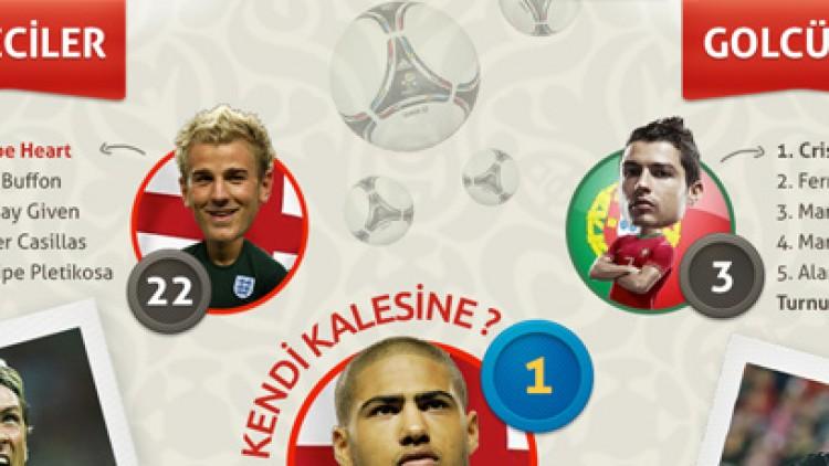 Sayılarla Euro2012 (İnfografik)