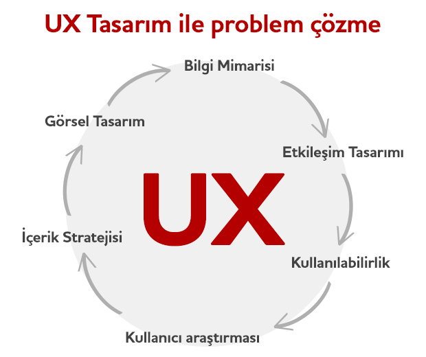 uxprob