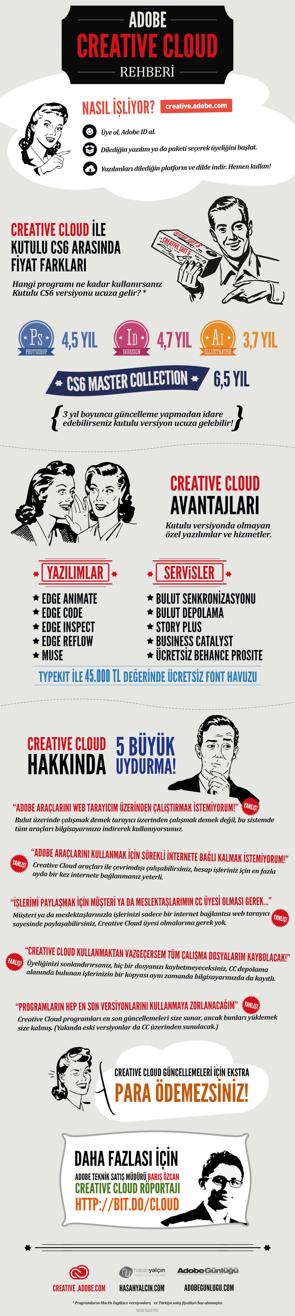 creative_cloud_infografik